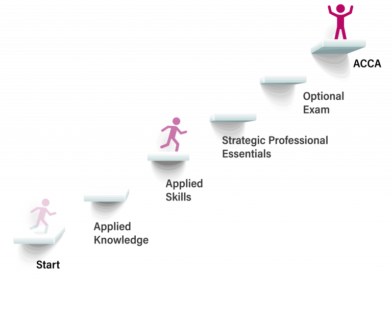 ACCA-Overall-Structure-